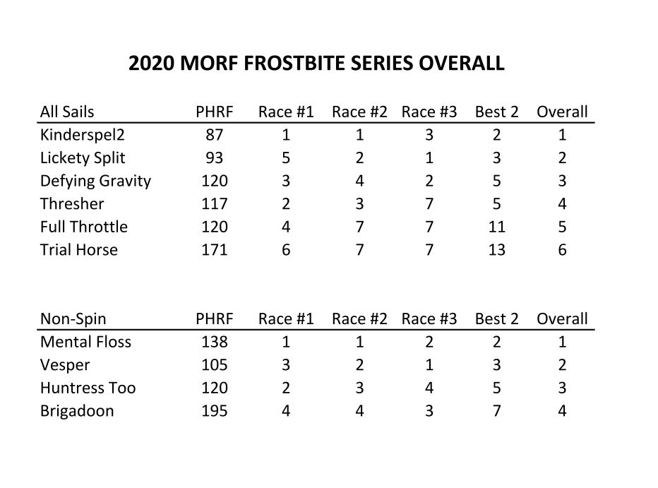 2020 MORF FrostBite Series Results